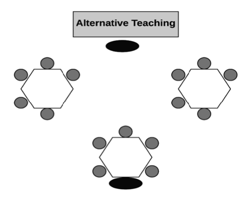 Three tables with five students at each table. One teacher instructs from the front of the classroom, while a second teacher sits at a table and instructs a small group.
