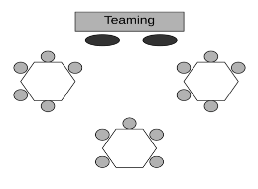 Three tables with five students at each table. Both teachers stand in front of the classroom to teach.