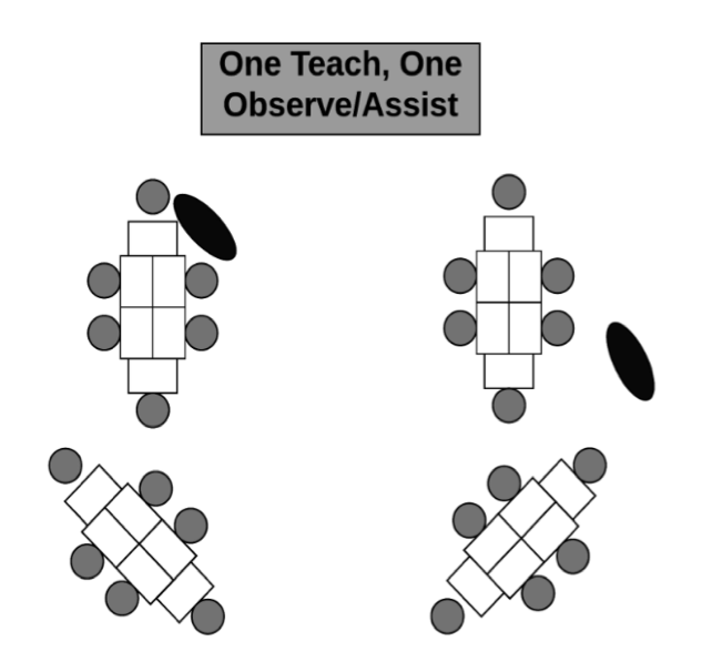 Four groups with six students at each table. One teacher teaches large group, while another teacher observes or assists.