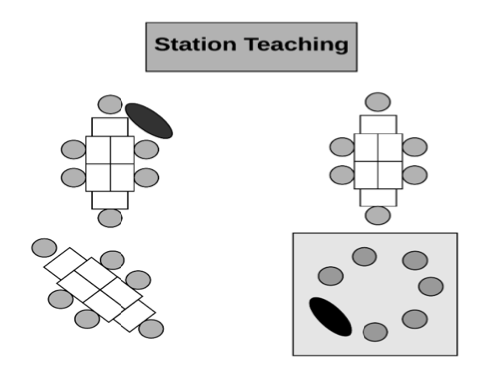 Three tables with six students at each table. One teacher works at a table while another works with six students on the floor in the corner of the room.
